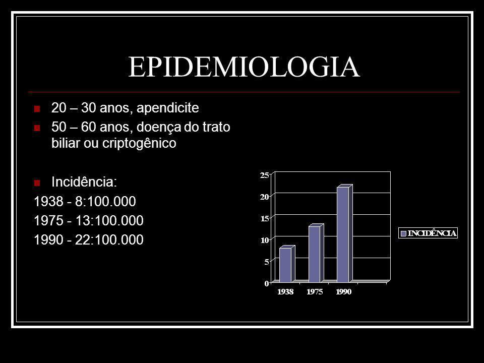 EPIDEMIOLOGIA 20 – 30 anos, apendicite