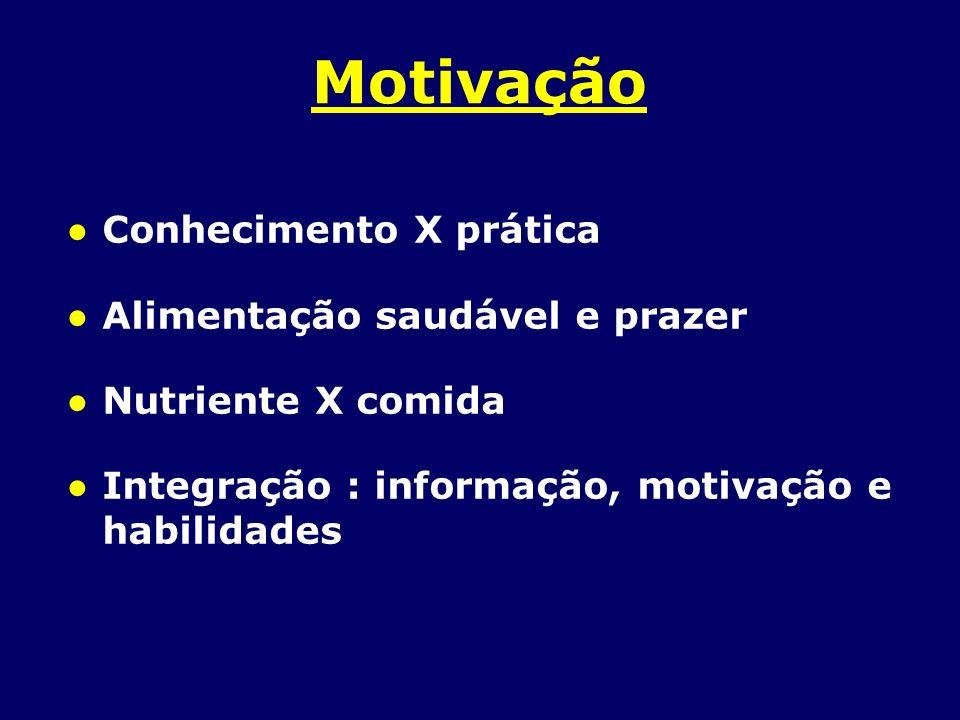 Motivação Conhecimento X prática Alimentação saudável e prazer