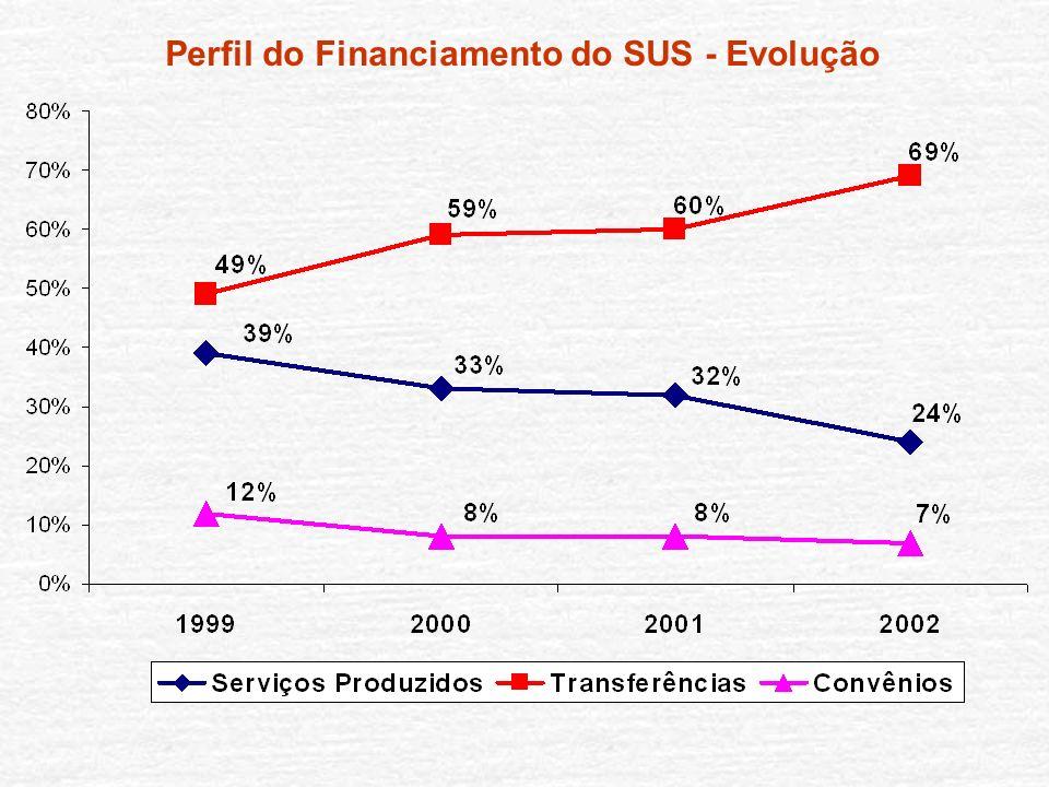Perfil do Financiamento do SUS - Evolução