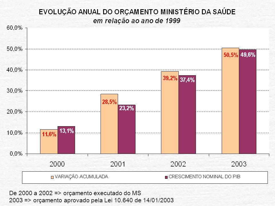 De 2000 a 2002 => orçamento executado do MS