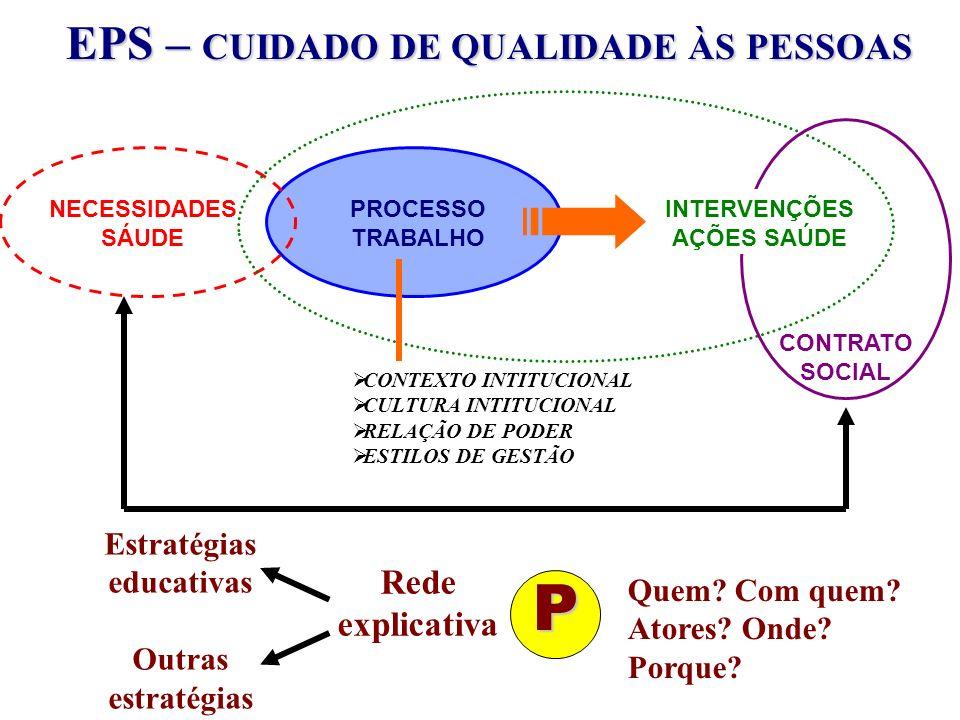 EPS – CUIDADO DE QUALIDADE ÀS PESSOAS