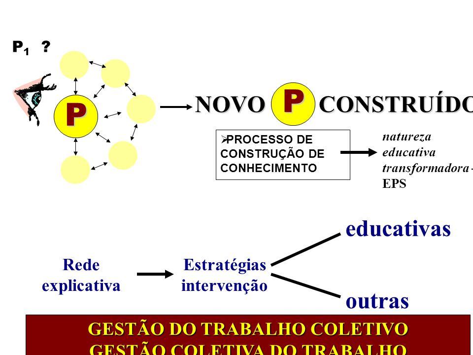 GESTÃO DO TRABALHO COLETIVO GESTÃO COLETIVA DO TRABALHO
