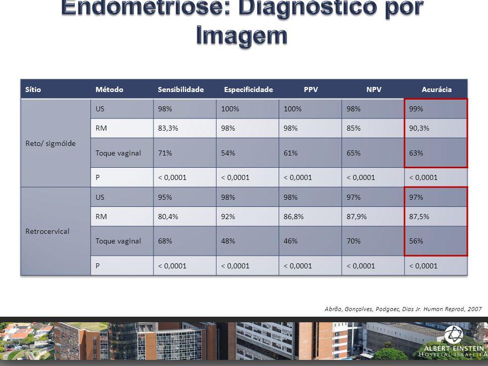 Endometriose: Diagnóstico por Imagem
