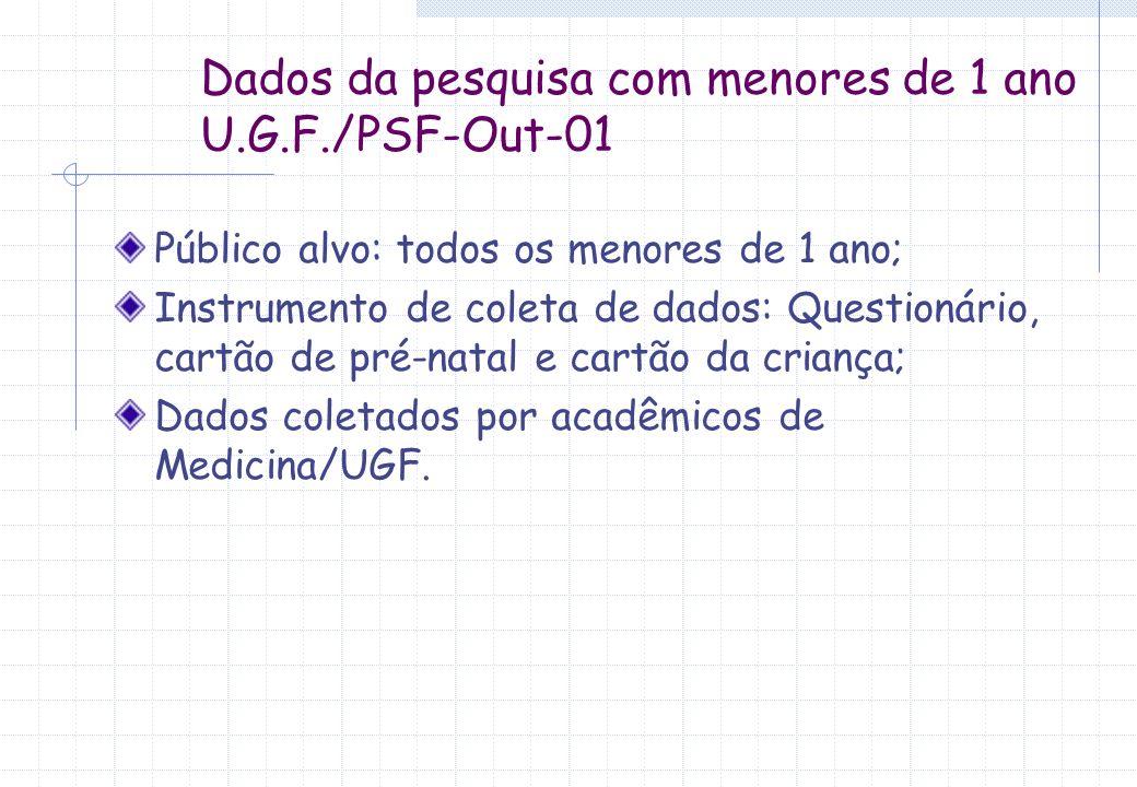 Dados da pesquisa com menores de 1 ano U.G.F./PSF-Out-01
