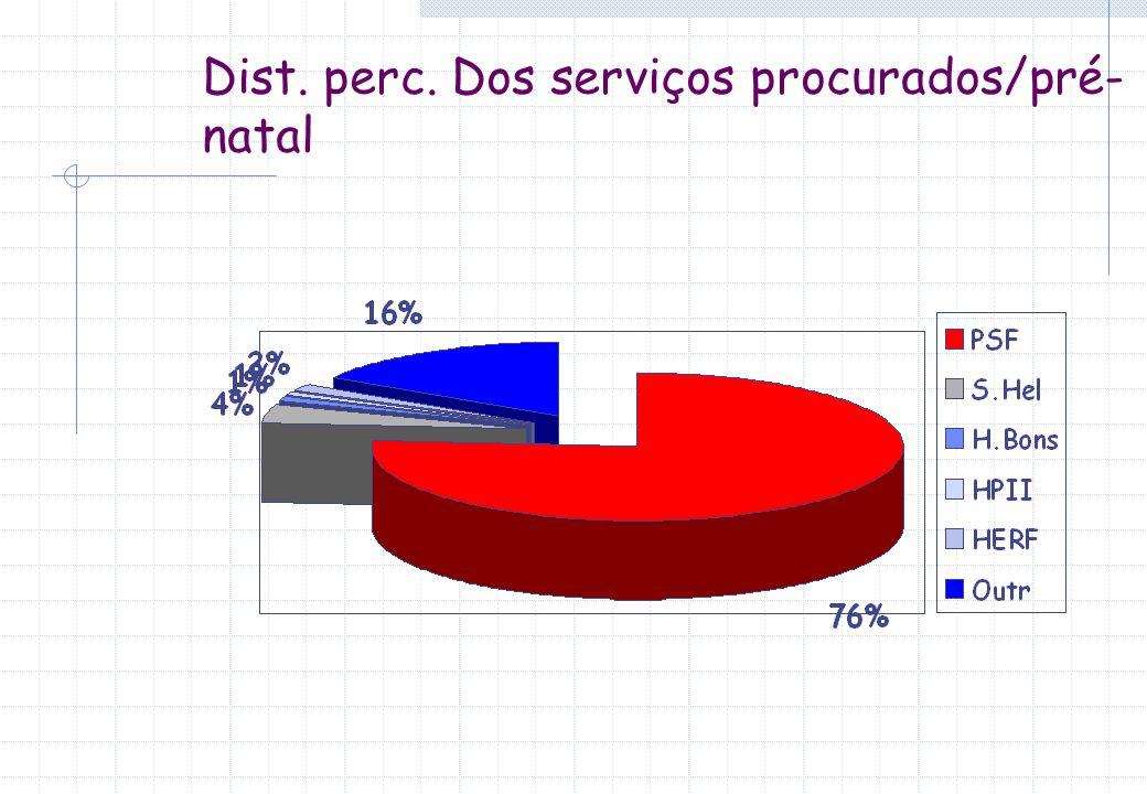 Dist. perc. Dos serviços procurados/pré-natal