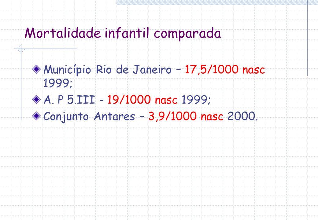 Mortalidade infantil comparada
