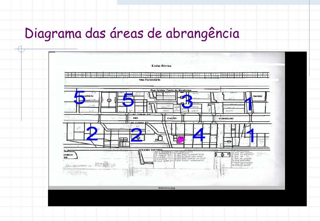 Diagrama das áreas de abrangência