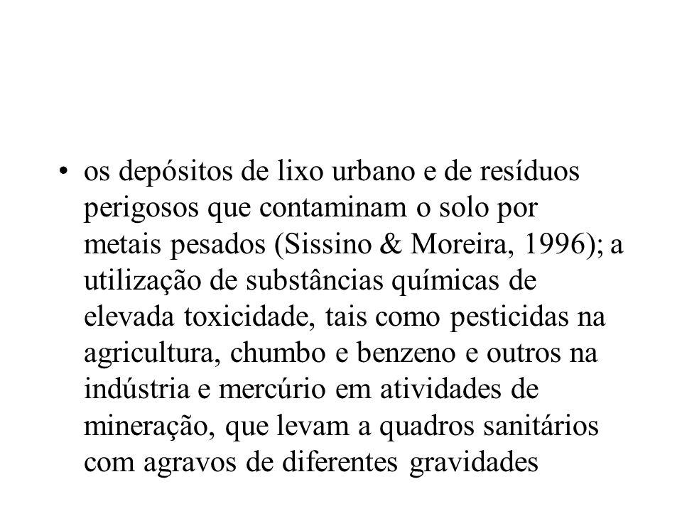 os depósitos de lixo urbano e de resíduos perigosos que contaminam o solo por metais pesados (Sissino & Moreira, 1996); a utilização de substâncias químicas de elevada toxicidade, tais como pesticidas na agricultura, chumbo e benzeno e outros na indústria e mercúrio em atividades de mineração, que levam a quadros sanitários com agravos de diferentes gravidades