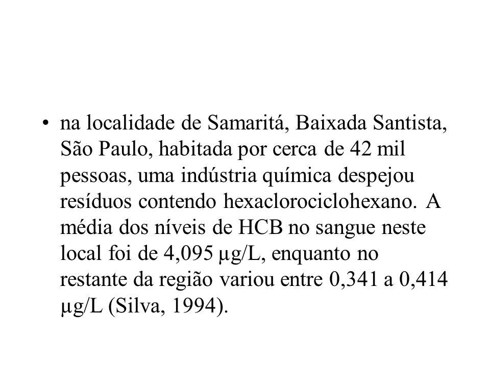 na localidade de Samaritá, Baixada Santista, São Paulo, habitada por cerca de 42 mil pessoas, uma indústria química despejou resíduos contendo hexaclorociclohexano.