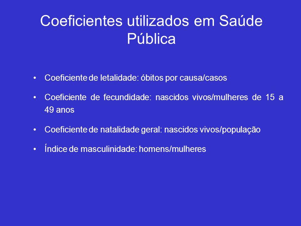 Coeficientes utilizados em Saúde Pública