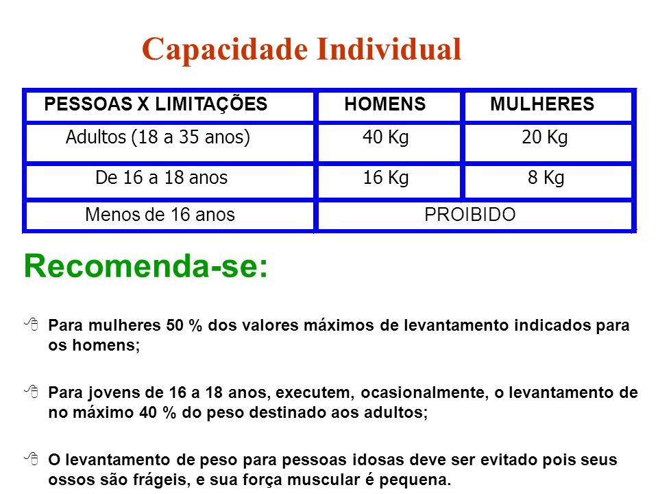 Capacidade Individual