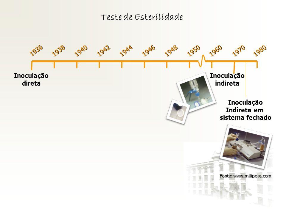 Teste de Esterilidade 1936 Inoculação direta 1938 1940 1942 1944 1946