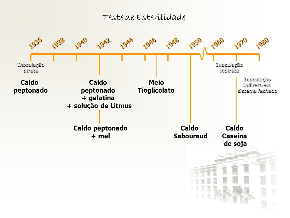Teste de Esterilidade 1936. Inoculação. direta. 1938. 1940. 1942. 1944. 1946. 1948. 1950. 1960.