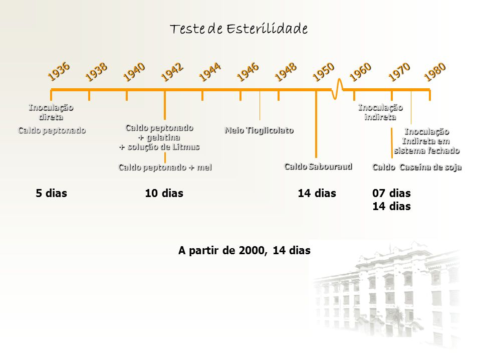 Teste de Esterilidade 1936. 1938. 1940. 1942. 1944. 1946. 1948. 1950. 1960. 1970. 1980. Inoculação.