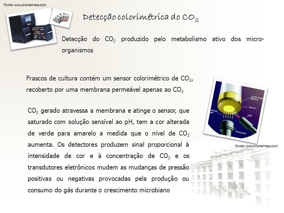 Detecção colorimétrica do CO2
