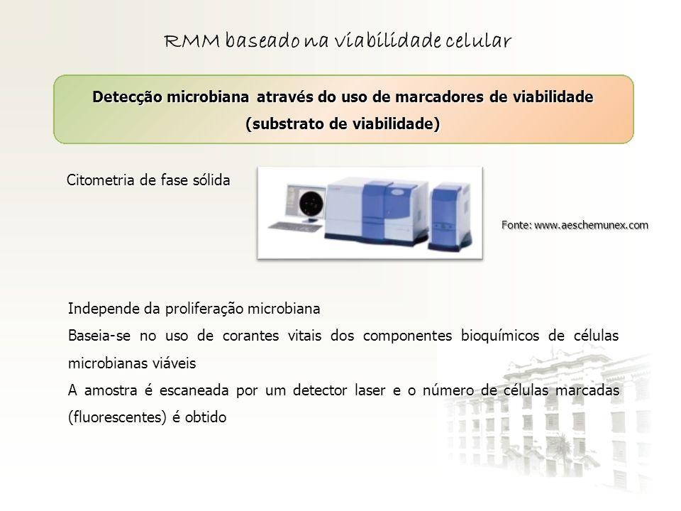 RMM baseado na viabilidade celular