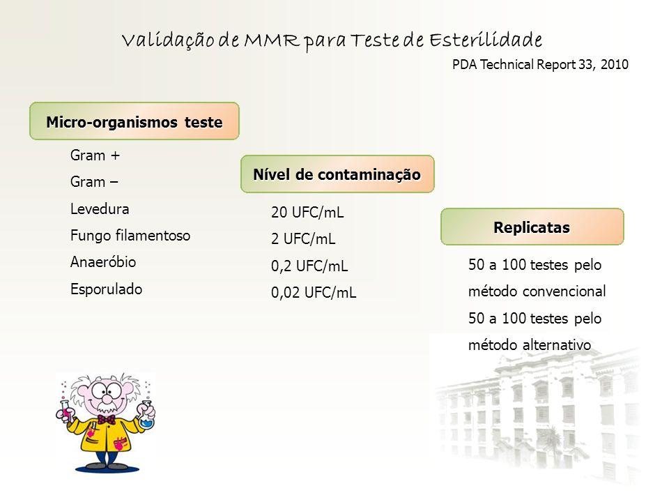 Validação de MMR para Teste de Esterilidade Micro-organismos teste