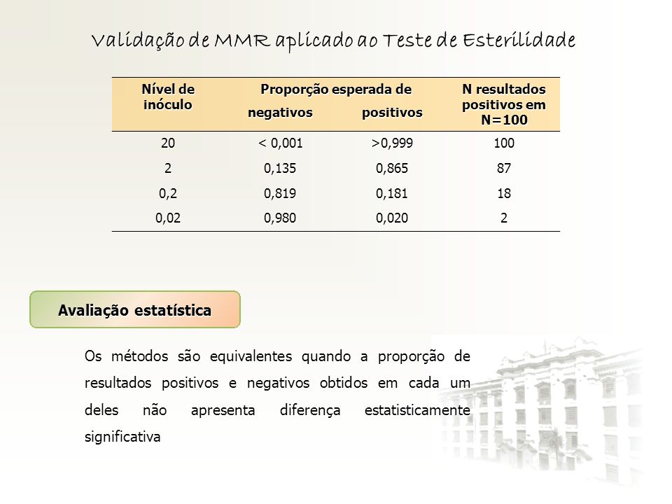 Validação de MMR aplicado ao Teste de Esterilidade