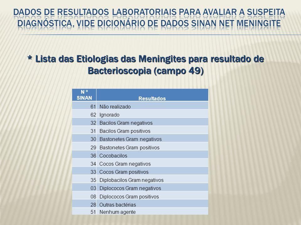 Dados de resultados laboratoriais para avaliar a suspeita diagnóstica, vide Dicionário de Dados SINAN NET Meningite