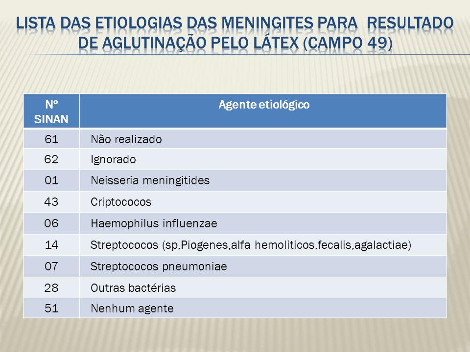 Lista das Etiologias das Meningites para resultado de Aglutinação pelo Látex (campo 49)