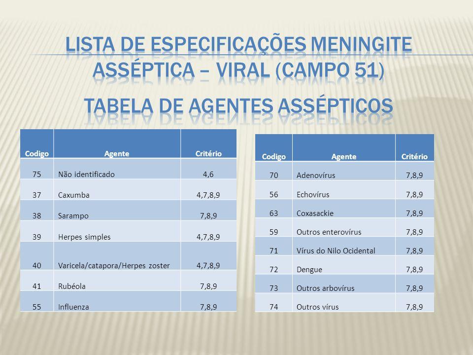 Lista de especificações Meningite asséptica – Viral (campo 51) Tabela de agentes assépticos