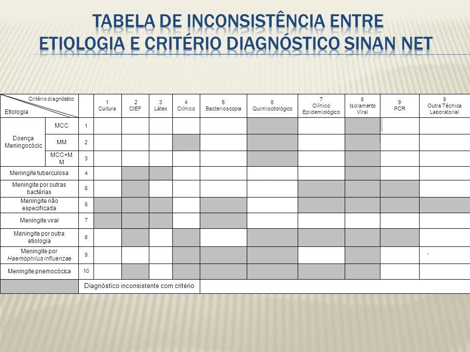 Tabela de inconsistência entre etiologia e critério diagnóstico SINAN NET