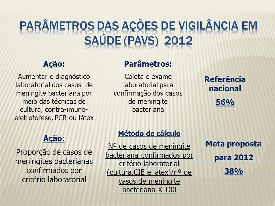 PARÂMETROS das Ações de Vigilância em Saúde (PAVS) 2012