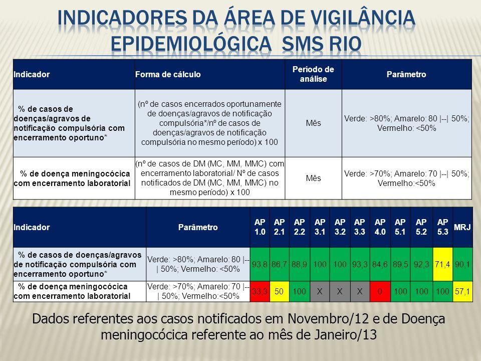 INDICADORES DA ÁREA DE VIGILÂNCIA EPIDEMIOLÓGICA SMS RIO