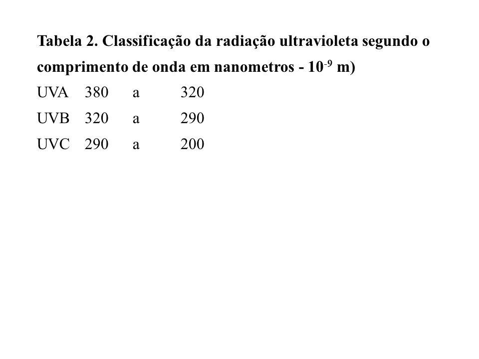 Tabela 2. Classificação da radiação ultravioleta segundo o