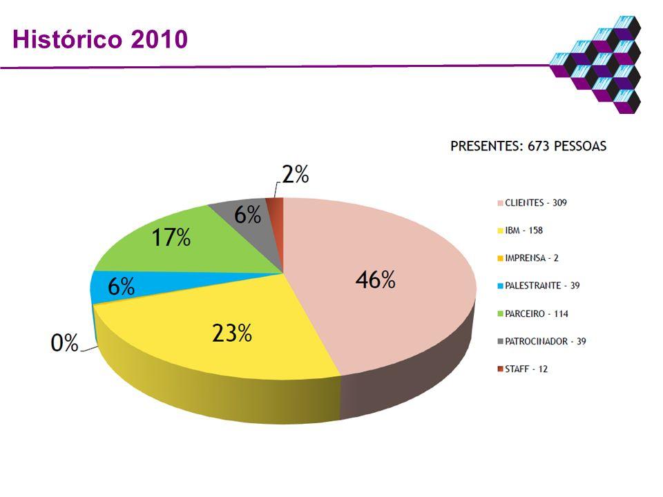 Histórico 2010