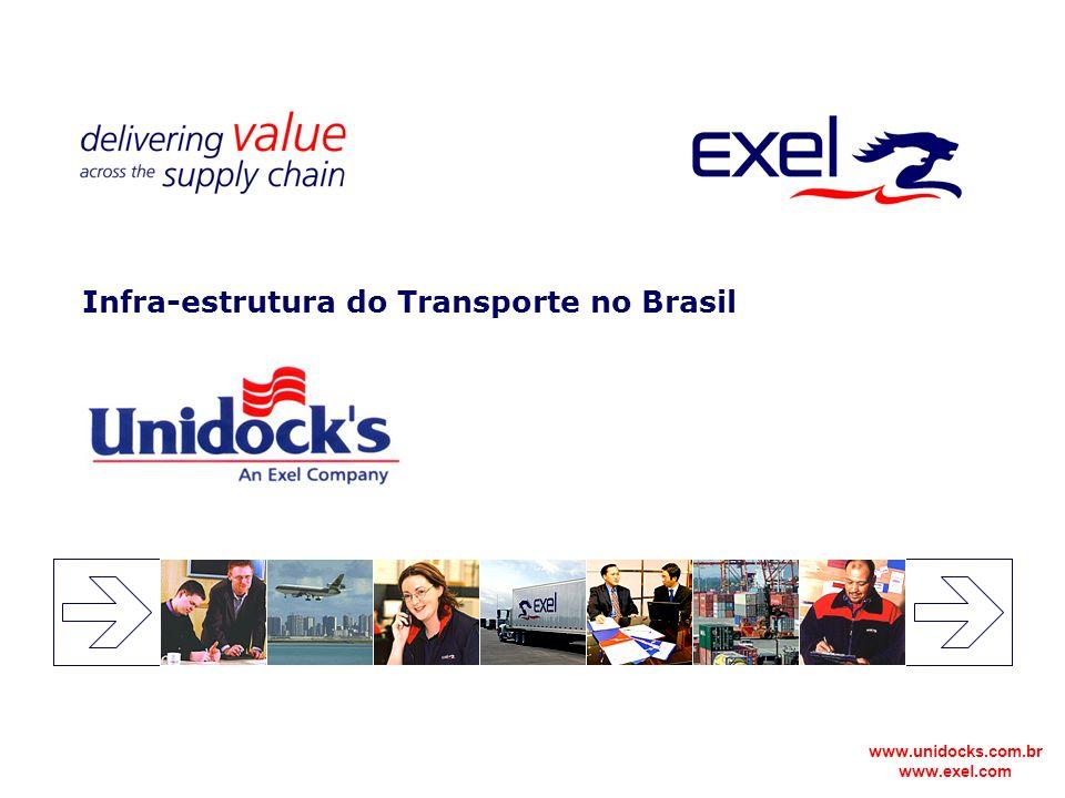 Infra-estrutura do Transporte no Brasil