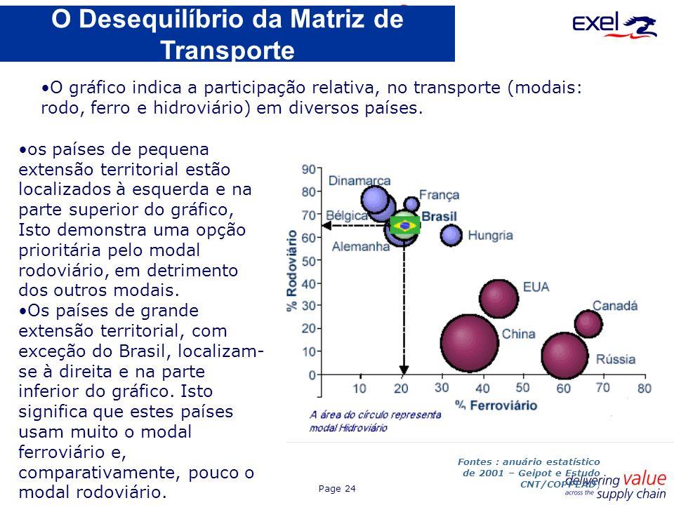 O Desequilíbrio da Matriz de Transporte