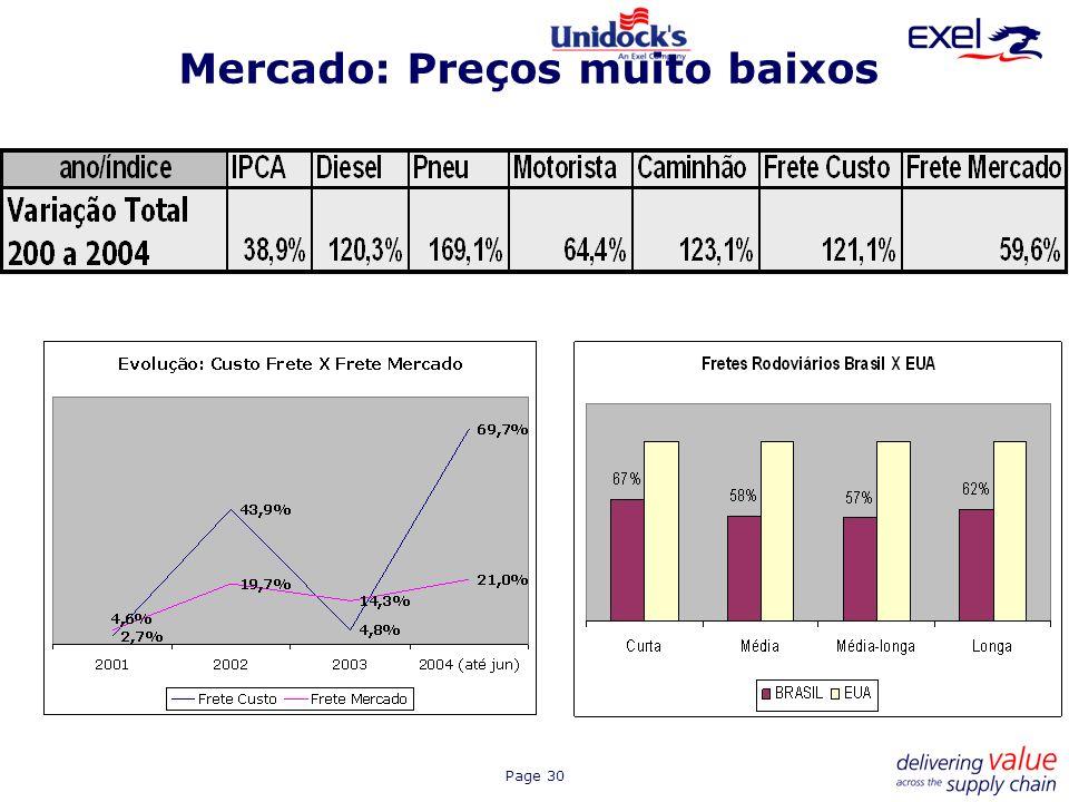 Mercado: Preços muito baixos