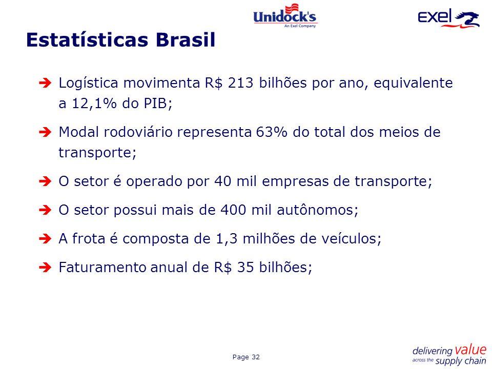 Estatísticas Brasil Logística movimenta R$ 213 bilhões por ano, equivalente a 12,1% do PIB;