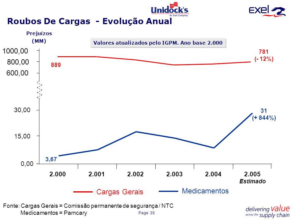Roubos De Cargas - Evolução Anual