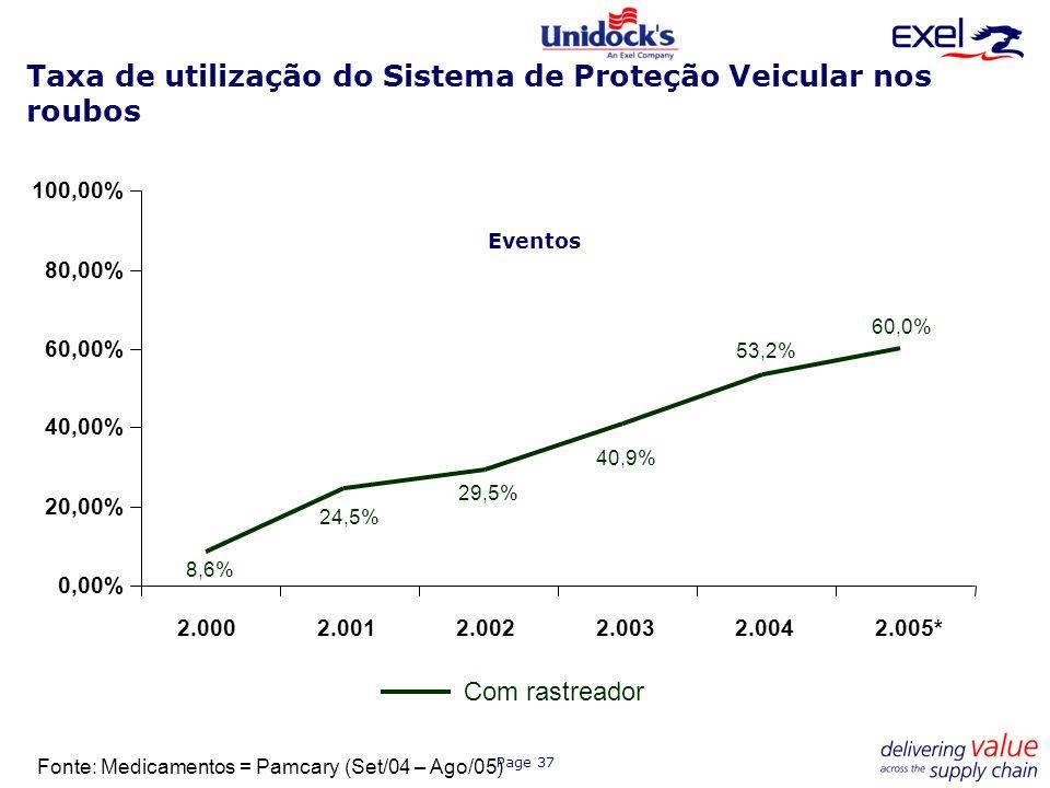 Taxa de utilização do Sistema de Proteção Veicular nos roubos