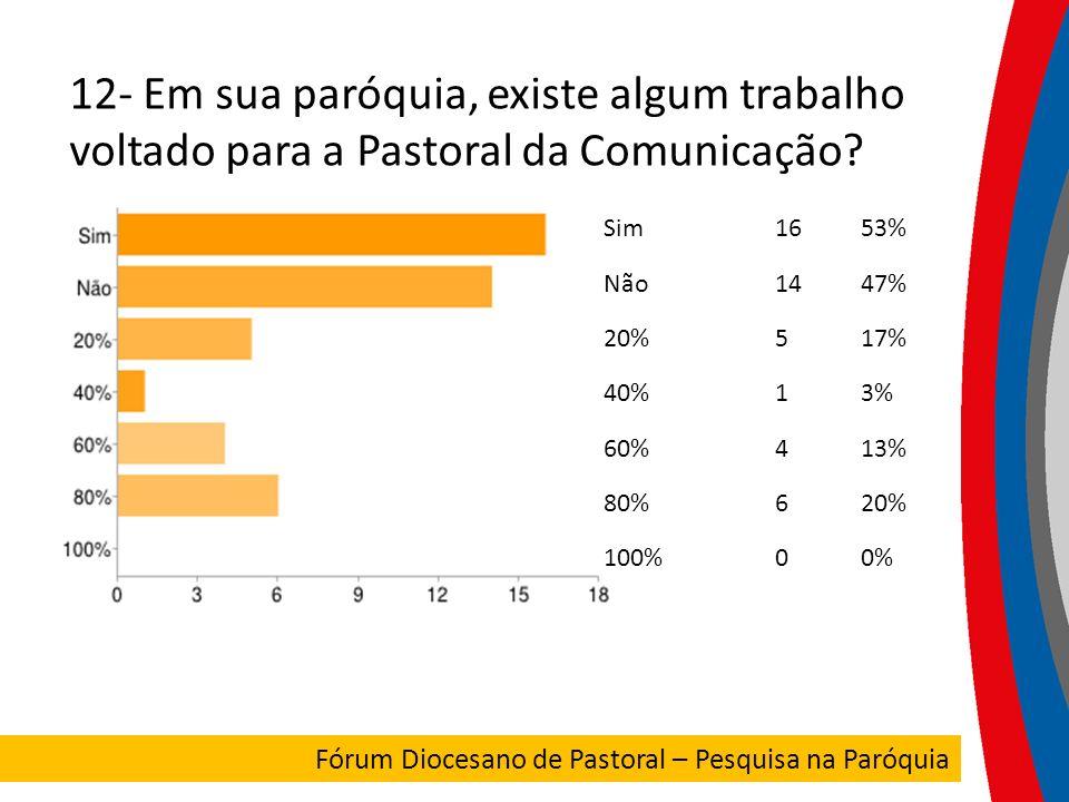 12- Em sua paróquia, existe algum trabalho voltado para a Pastoral da Comunicação