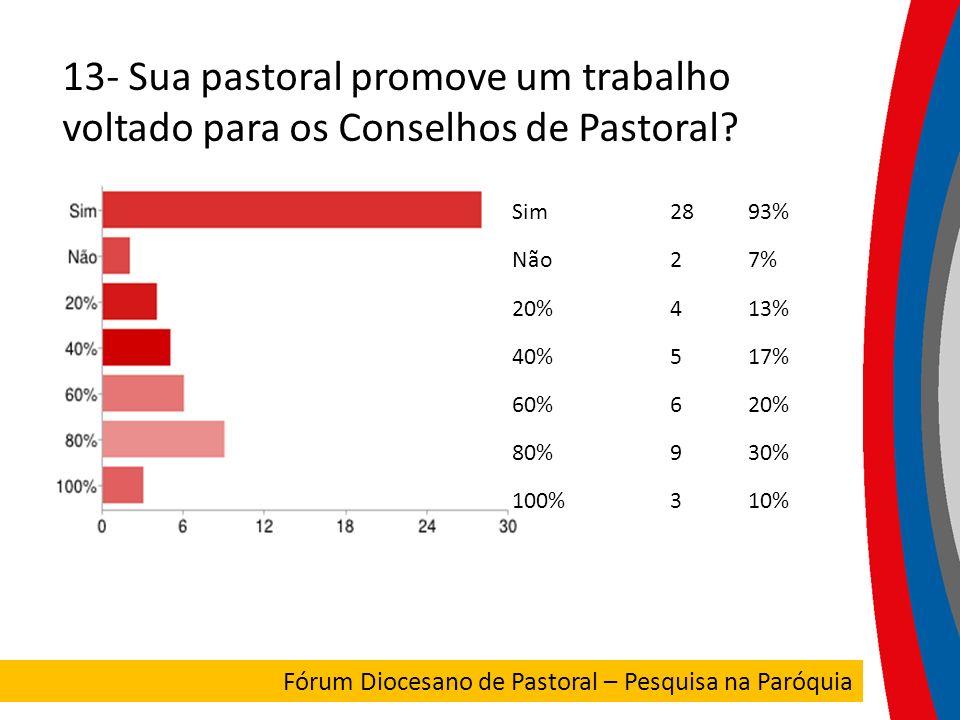 13- Sua pastoral promove um trabalho voltado para os Conselhos de Pastoral