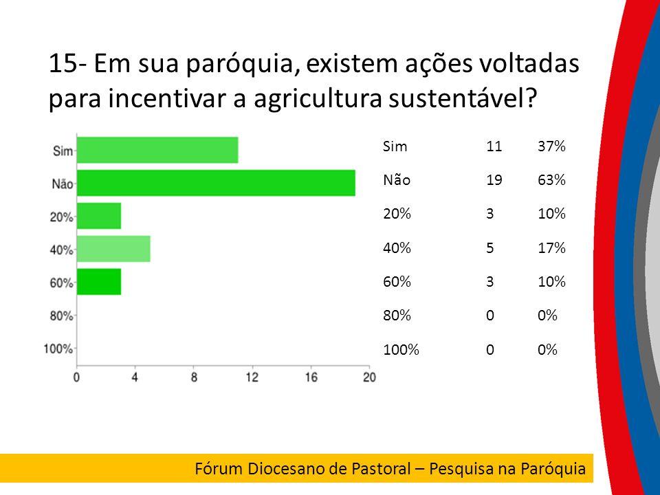 15- Em sua paróquia, existem ações voltadas para incentivar a agricultura sustentável
