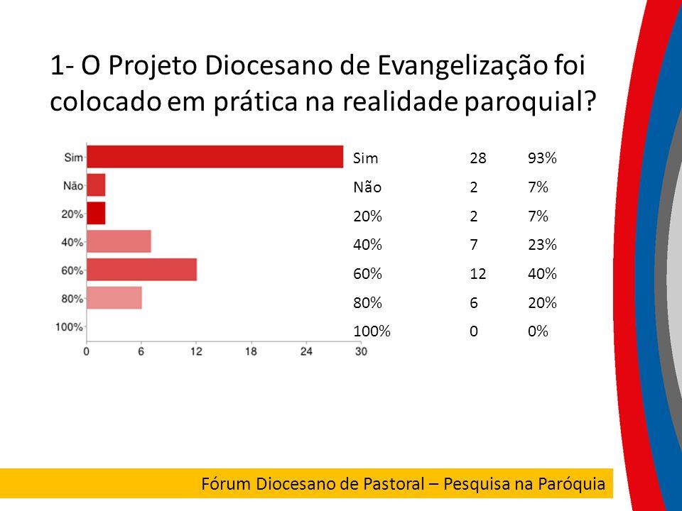 1- O Projeto Diocesano de Evangelização foi colocado em prática na realidade paroquial