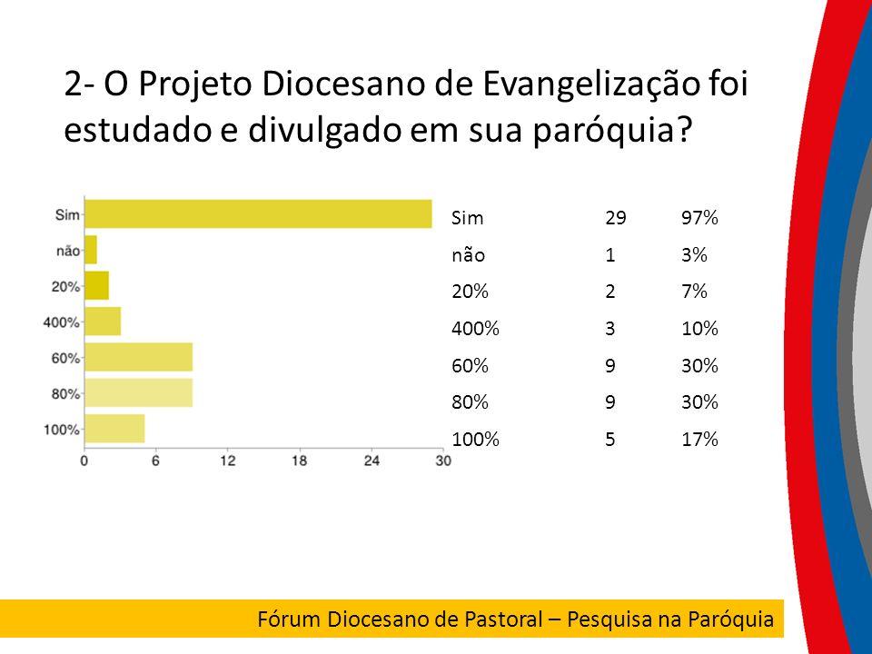 2- O Projeto Diocesano de Evangelização foi estudado e divulgado em sua paróquia
