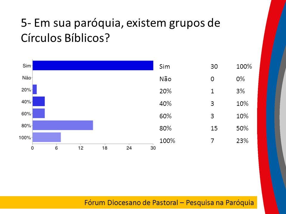 5- Em sua paróquia, existem grupos de Círculos Bíblicos