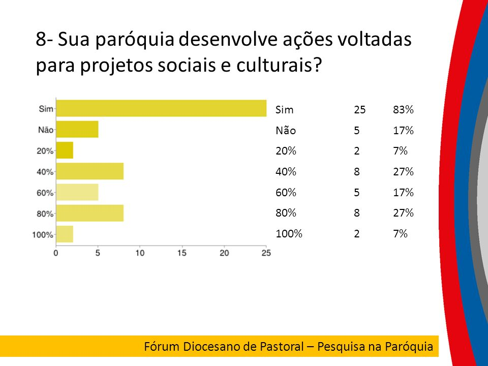 8- Sua paróquia desenvolve ações voltadas para projetos sociais e culturais