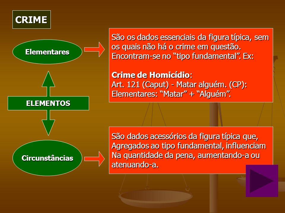 CRIME São os dados essenciais da figura típica, sem