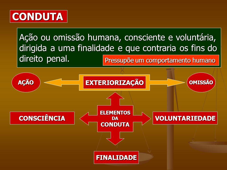 CONDUTA Ação ou omissão humana, consciente e voluntária,