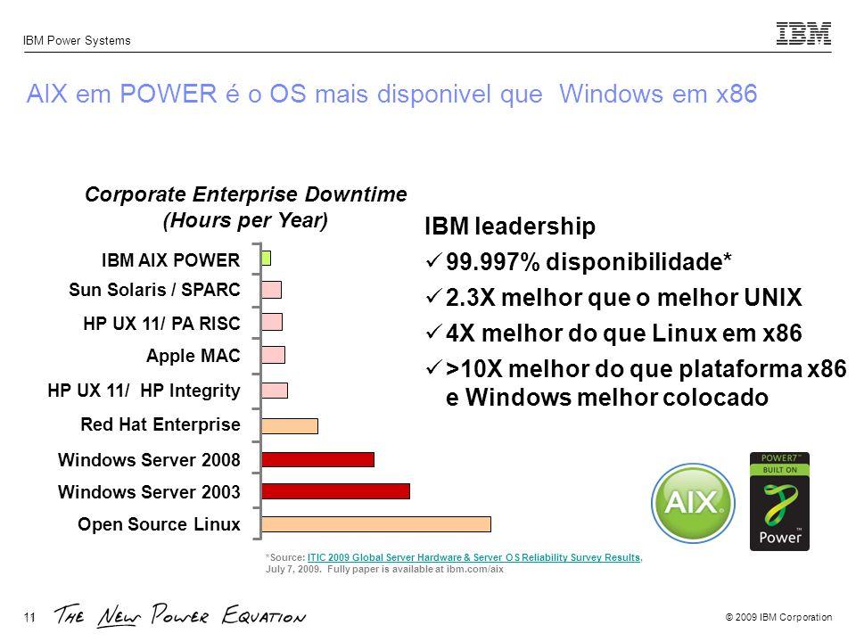 AIX em POWER é o OS mais disponivel que Windows em x86