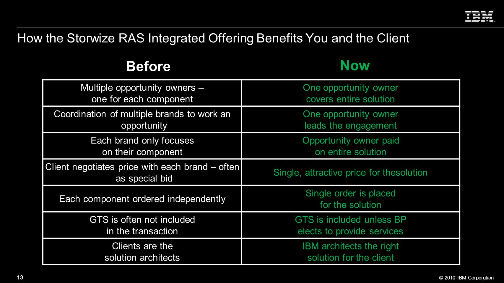 How the Storwize RAS Integrated Offering Benefits You and the Client