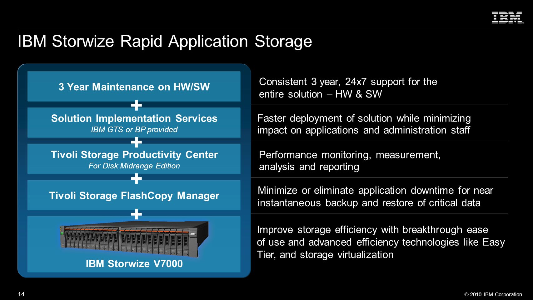 IBM Storwize Rapid Application Storage