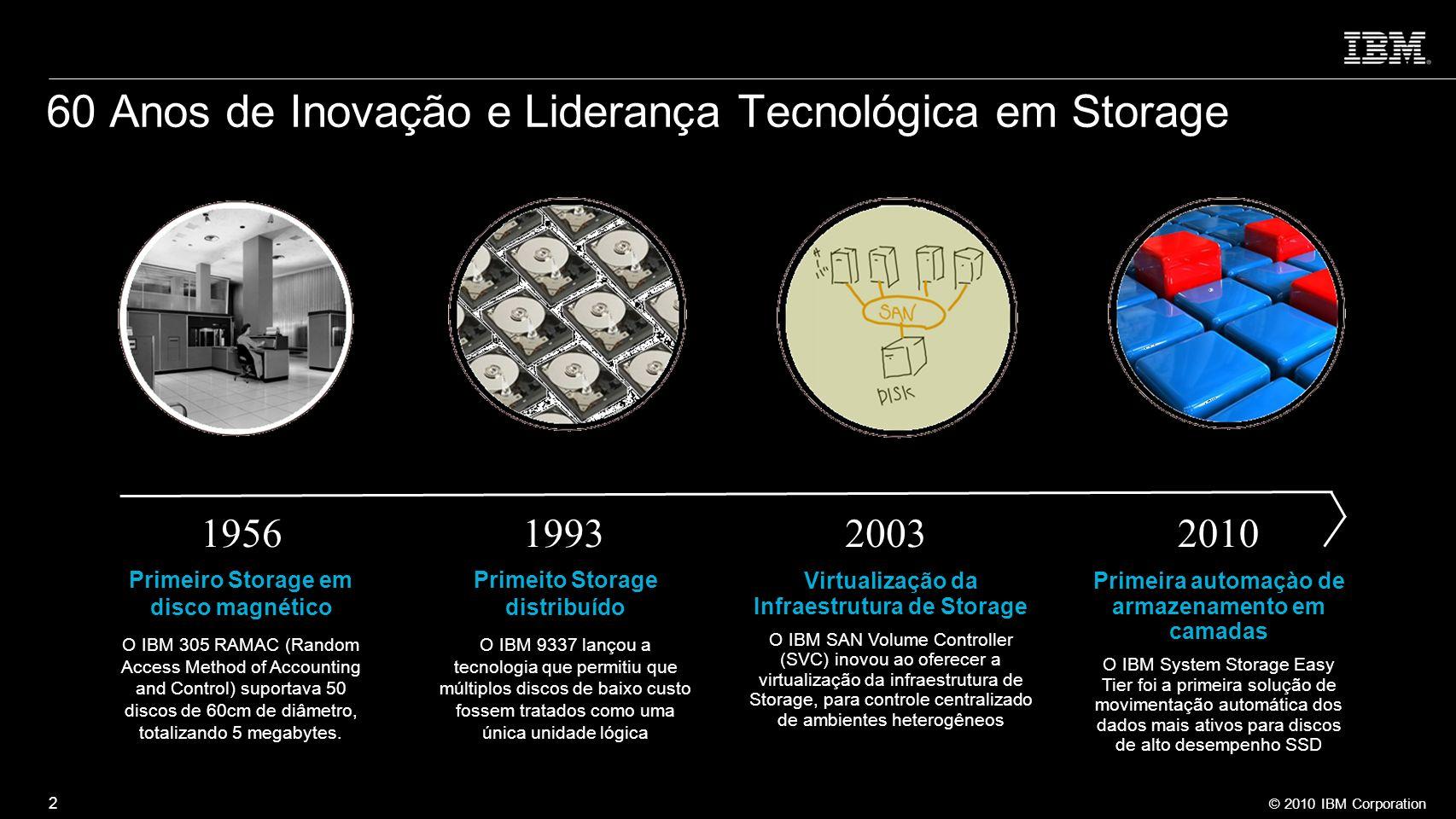 60 Anos de Inovação e Liderança Tecnológica em Storage