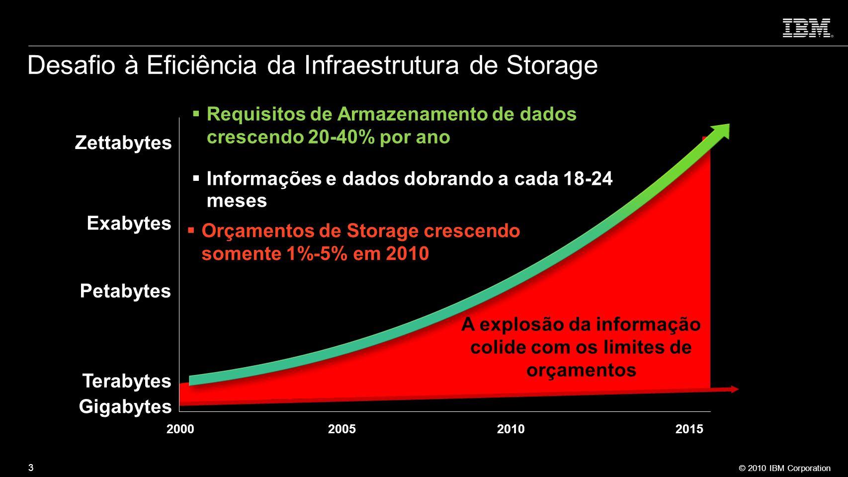 Desafio à Eficiência da Infraestrutura de Storage